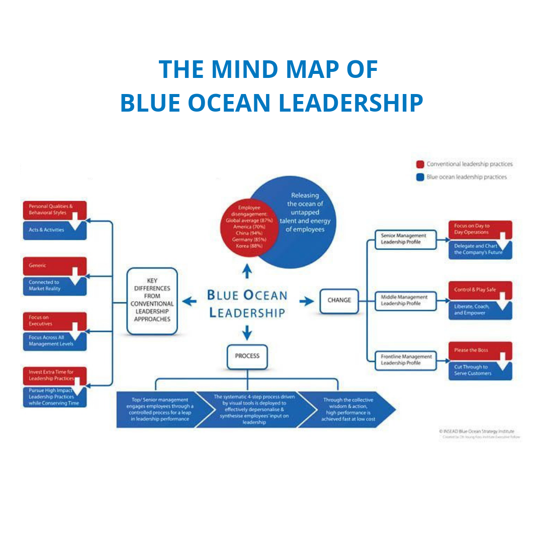 Are you releasing the ocean of untapped talent and energy of your employees? Visualizing #BlueOceanLeadership in comparison to conventional leadership practices will help you with implementation. Learn more:  https:// bit.ly/2RJKeZk      #BlueOceanStrategy #BlueOceanLeadership<br>http://pic.twitter.com/RCnnJOp52d