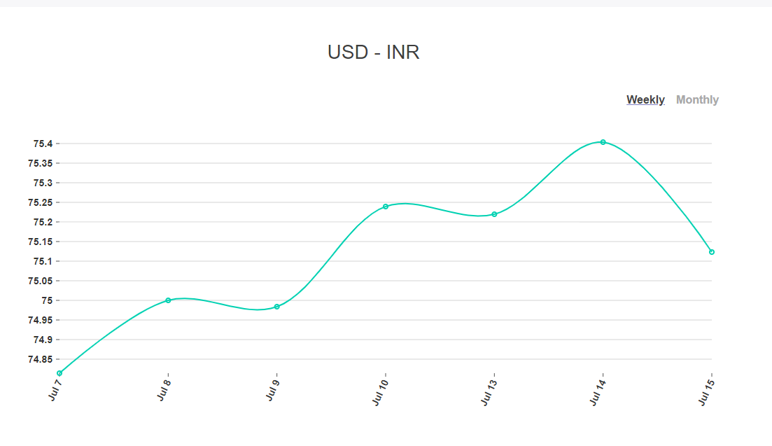 Catch up #weekly and #monthly #Trends only @RemitAnalyst  Compare #best #usdinr #ExchangeRate and #remittances only at:  #forex #fintech #startup #currency #conversion #digital #transaction #deals #MoneywebNews