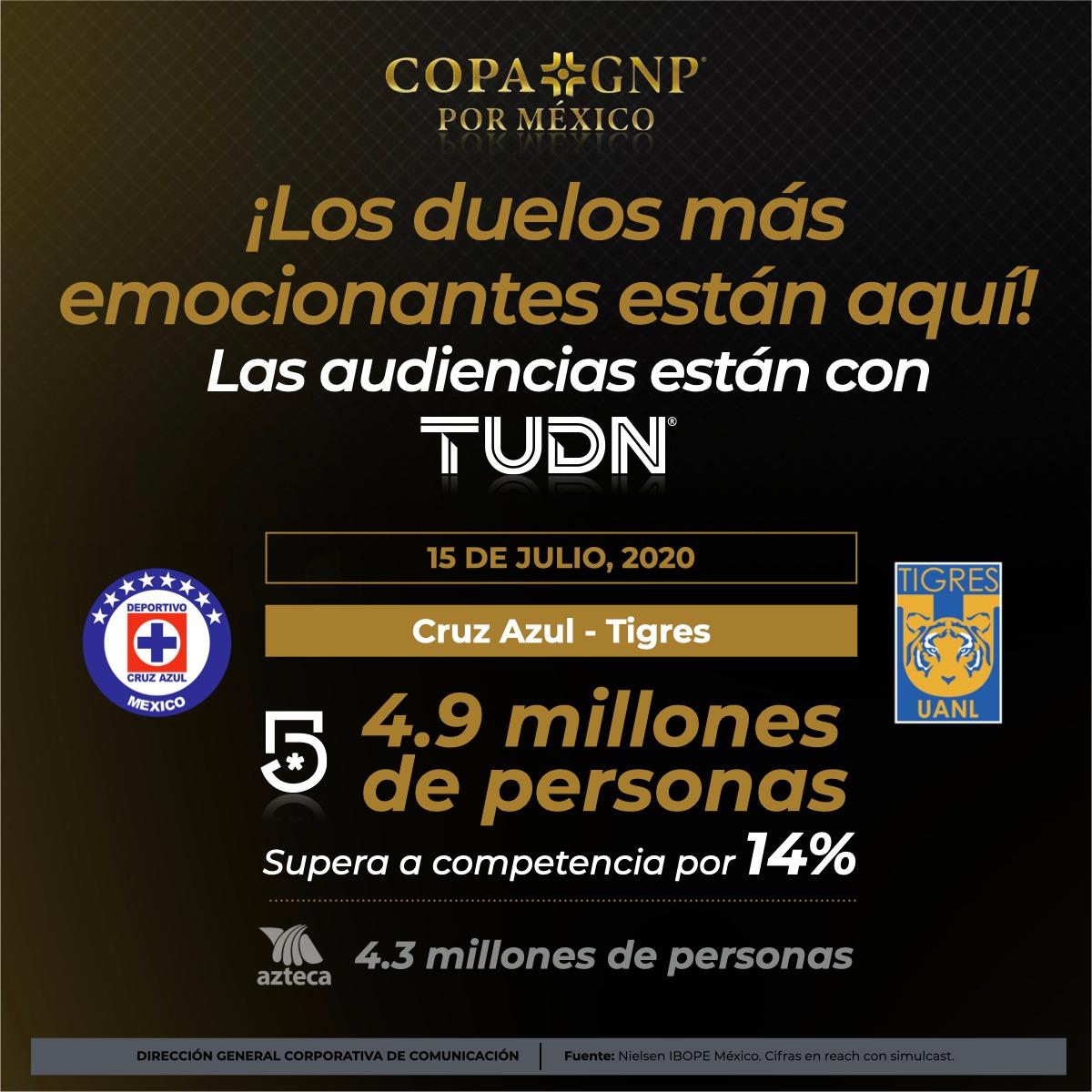 ¡Los duelos más emocionantes de la #CopaGNPPorMéxico!🏆🇲🇽  Las audiencias están aquí en @TUDNMEX, 4.9 millones de personas en @MiCanal5 superando a la competencia por 14%. 📺👑  ¡Muchas gracias por su preferencia, en #TUDN vivimos TU pasión!  #ContinuamosContigo | #TUDNTeAcompaña https://t.co/B1siut3qJj