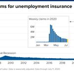 Image for the Tweet beginning: Weekly jobless claims rise by