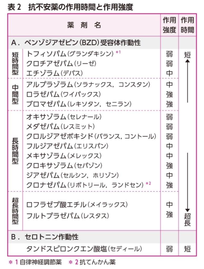 """Uživatel yu na Twitteru: """"ベンゾジアゼピン系抗不安薬の力価・作用 ..."""