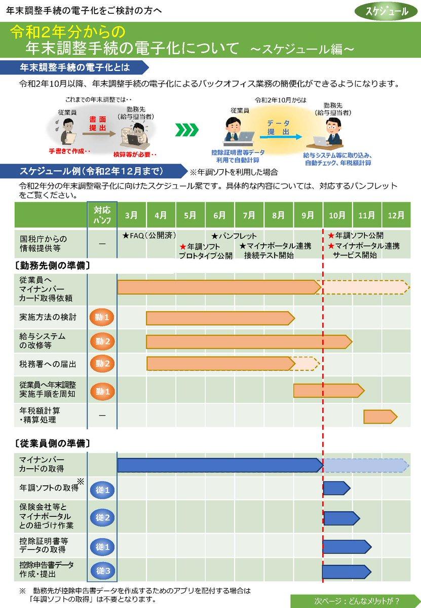 国税庁 年末 調整 ソフト