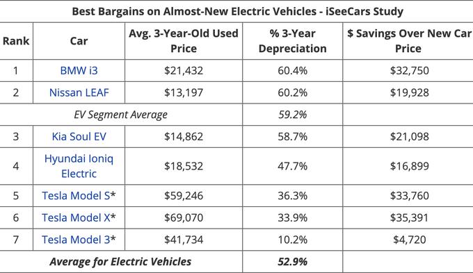 Achat d'une Tesla d'occasion : prix de revente et disponibilité - Page 4 EdHvou9UEAID9EY?format=png&name=small