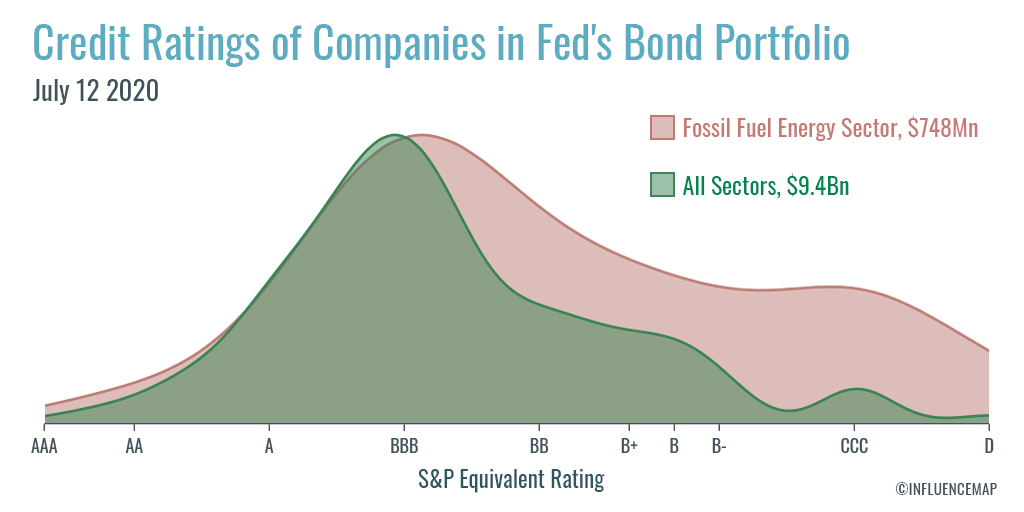 New InfluenceMap research shows the Fed is now heavily overweight in fossil fuel energy sector bonds ($750m's worth).  A large chunk of these are non-investment (junk) grade https://t.co/Dc2y2cxhpX https://t.co/9YFJ3Zly9B