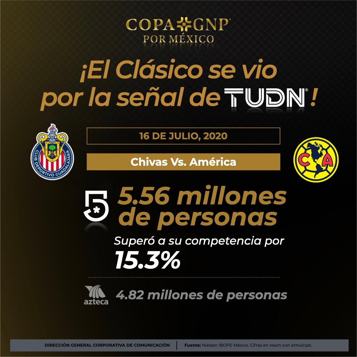 ¡El clásico en la #CopaGNPPorMéxico por @TUDNMEX!🐐🦅🇲🇽  La pasión de el clásico nacional se vivió por @MiCanal5 con 5.56 millones de personas y superó a la competencia por 15.3%.📺👑  Gracias por su preferencia, ¡en #TUDN vivimos TU pasión!  #ContinuamosContigo | #TUDNTeAcompaña https://t.co/POr3M0MPCx