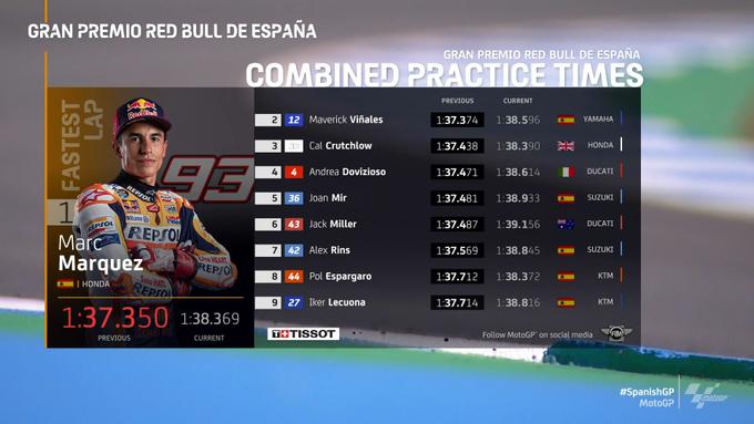 Practica GP de España 2020 Moto GP