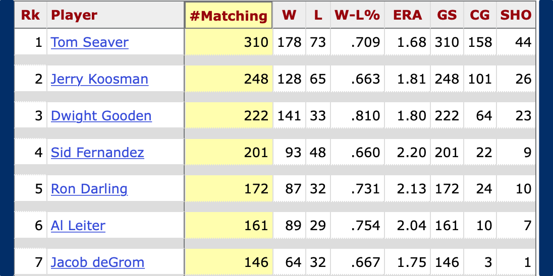 Mets with number of starts in which 3 or less earned runs were given up