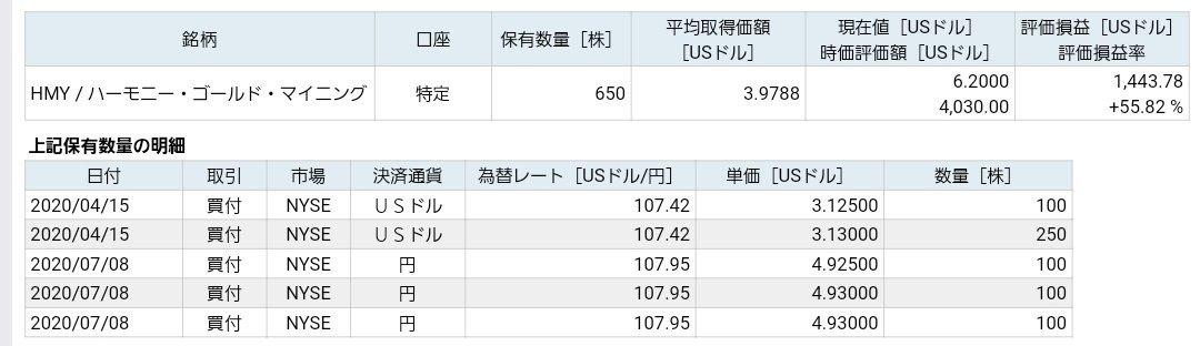 株価 ハーモニー ゴールド