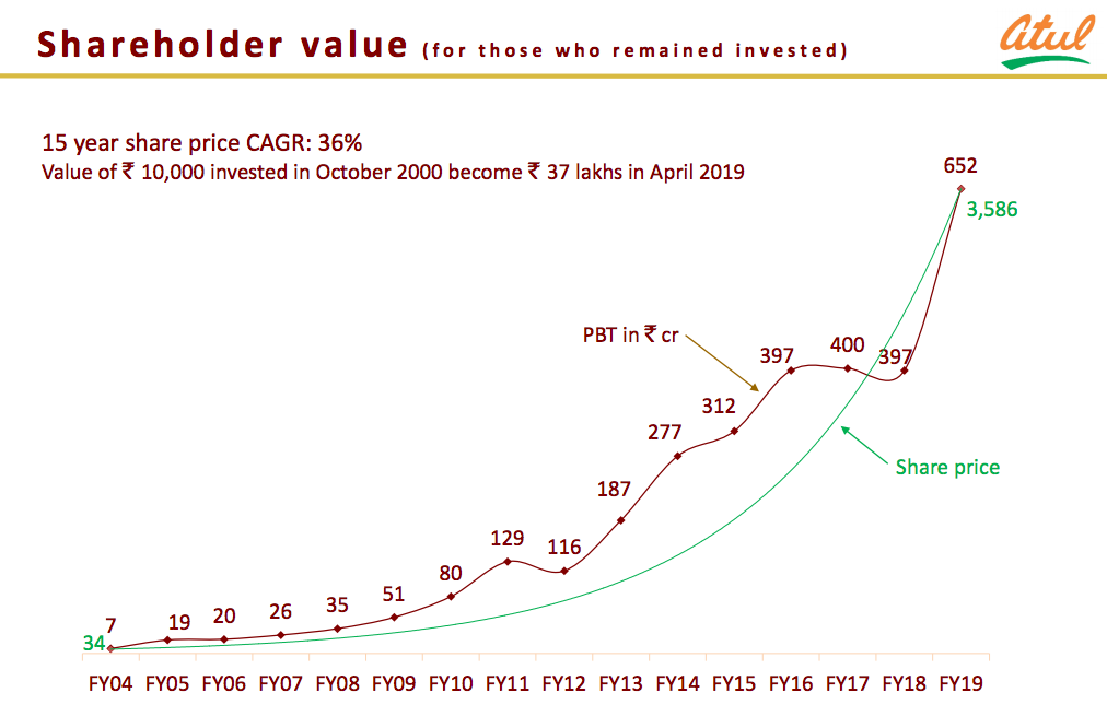 Sajal Kapoor On Twitter Asian Paints And Pidilite Are Household Names But Micro Caps Of 2002 Like Atul Pi Industries Sudarshan Aarti Industries Deepak Nitrite Vinati Organics Have Travelled An Illustrious Journey Of