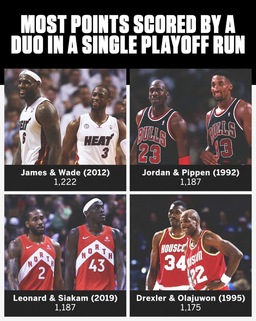 These dynamic duos left it all on the court when the playoffs came 🔥