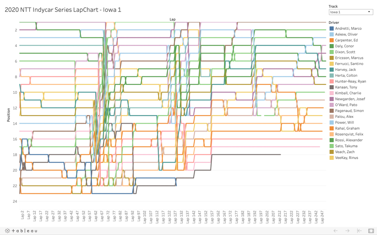 [Updated] LapChart for @IndyCar #Iowa250s Race 1 @iowaspeedway Great first win for @Team_Penske and @simonpagenaud See more at https://t.co/GpCQnEMa4v . . . #Indycar #NTTIndycar #NTTIndycarSeries #Genesys300 #Indycar2020 #IndyGP #RevGroupGP #Iowa250s https://t.co/2CbAQHbOAf