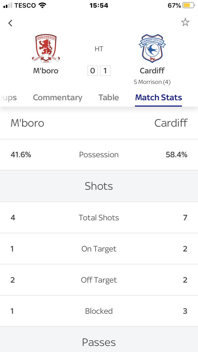 You know you're playing a Warnock side when Cardiff have more possession. 😂