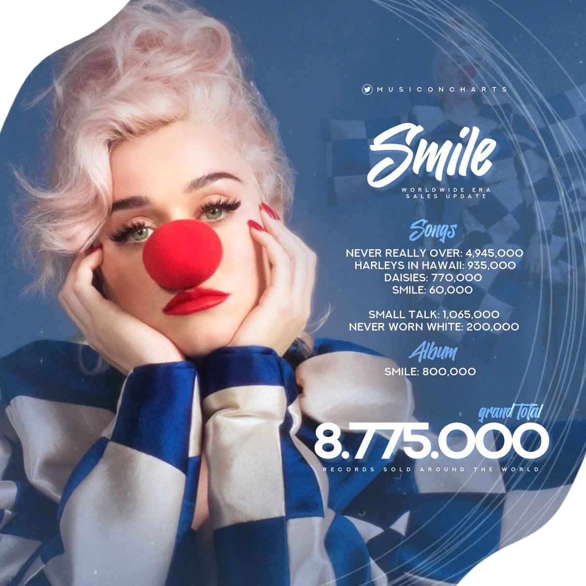"""Music On Charts on Twitter: """".@katyperry's """"Smile"""" era has sold over 8.7  MILLION records so far!… """""""
