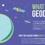 Image for the Tweet beginning: Geodesy is the science of