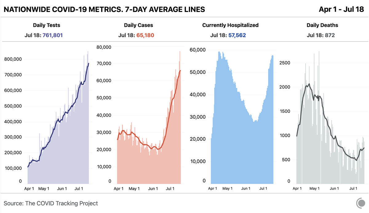 The Covid Tracking Project On Twitter Our Daily Update Is Published 762k Tests Recorded Today In The Us 65k New Cases 57k People Currently Reported To Be Hospitalized With Covid 19 More On