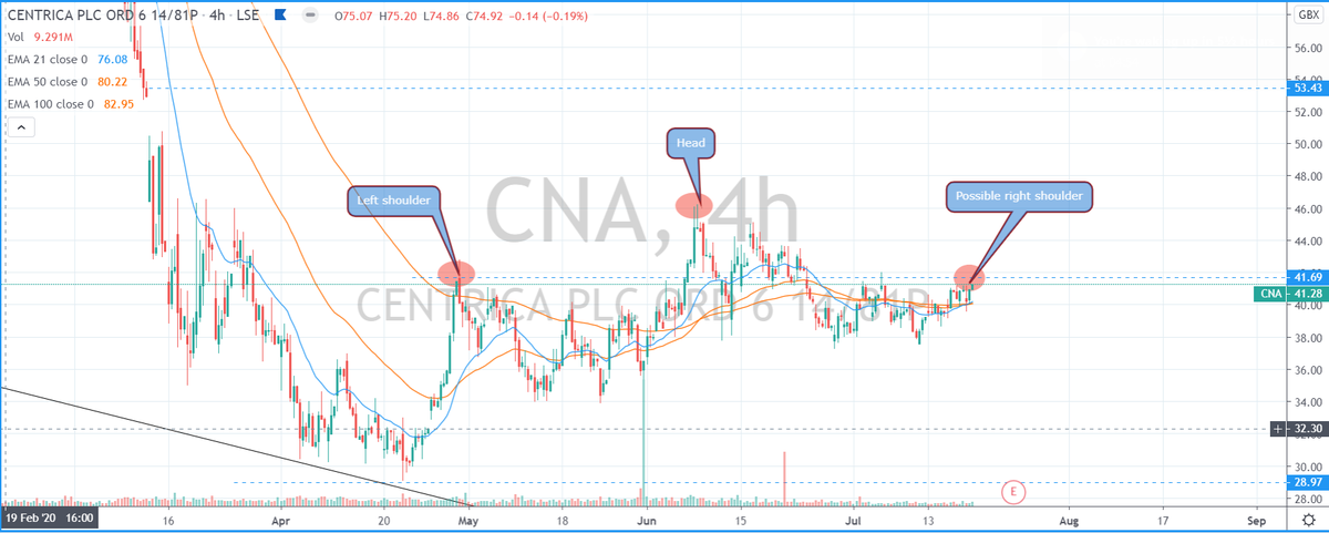 Possible danger with #CNA #ftse #stockstowatch #marketstrategy #markets #lse #TradingView #swazcharts Possible danger with a price drop.Looks like a head & shoulder drop forming  To defeat, price must close over 41.69 on the daily.