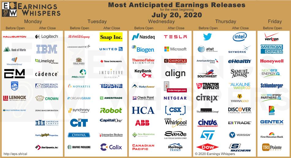 Big earnings week.