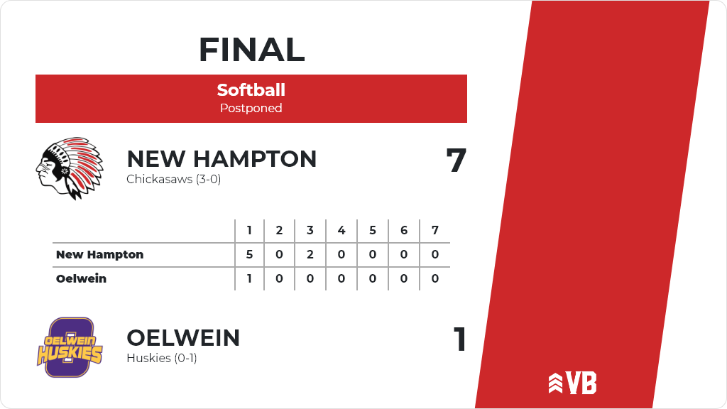 Softball (Junior Varsity) Score Posted - New Hampton Chickasaws defeat Oelwein Huskies 7-1. https://t.co/8n86LCcgUq https://t.co/AFFxerJoJw
