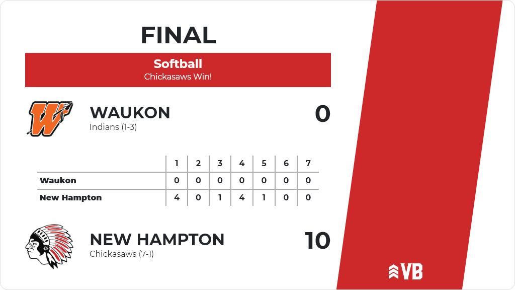 Softball (Junior Varsity) Score Posted - New Hampton Chickasaws defeat Waukon Indians 10-0. https://t.co/jyV2jK6Y86 https://t.co/J7XLL7V4xs