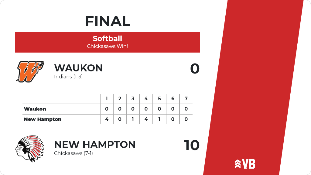 Softball (Junior Varsity) Score Posted - New Hampton Chickasaws defeat Waukon Indians 10-0. https://t.co/uhOkP2pecm https://t.co/d4mg1hylPa