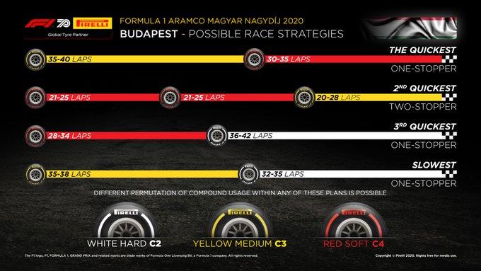 strategia f1 gara ungheria 2020