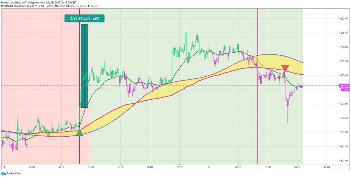 TradingView trade TRX ETH LTC