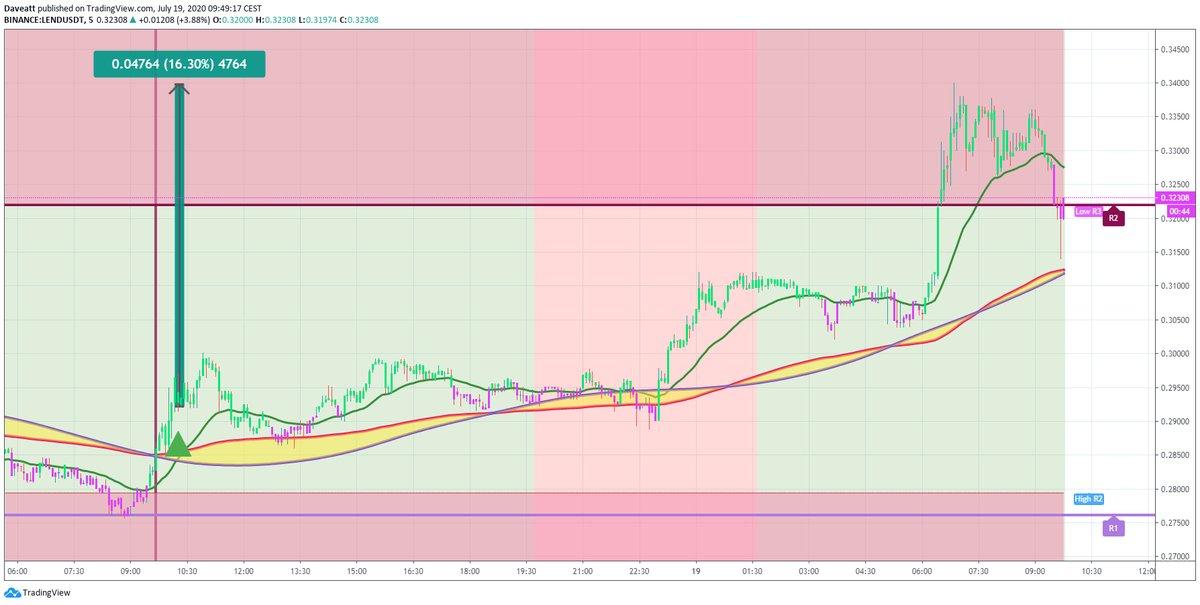 TradingView trade XEM DOGE LEND