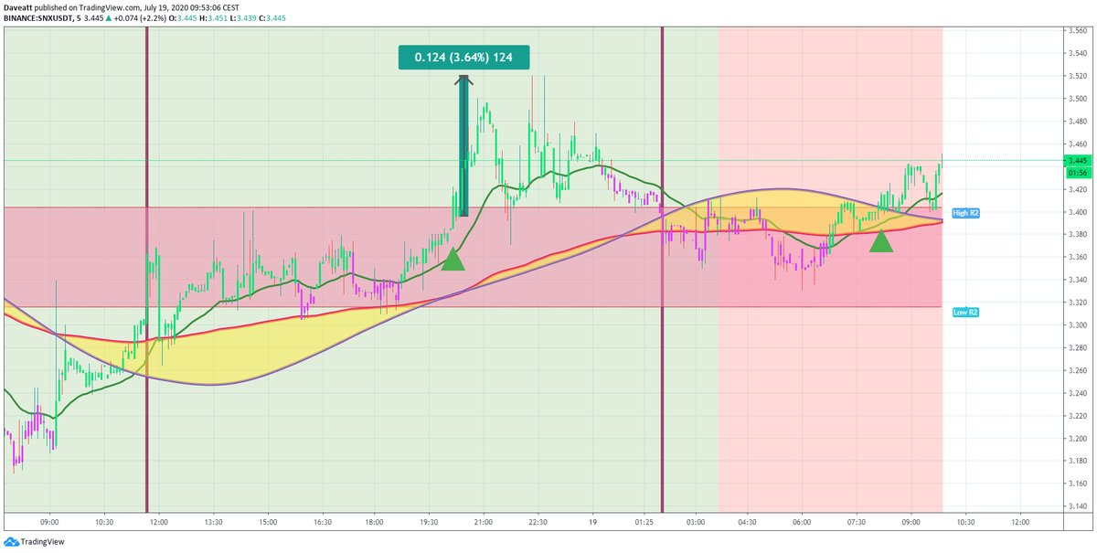 TradingView trade BAT ZRX SNX