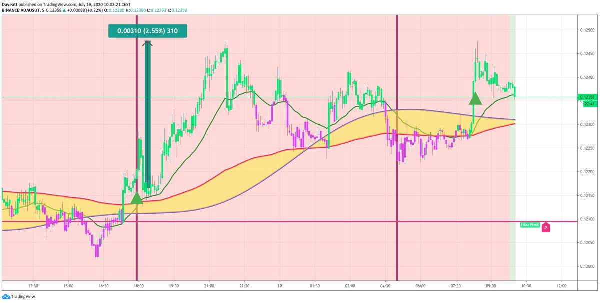 TradingView trade MATIC BNB ADA