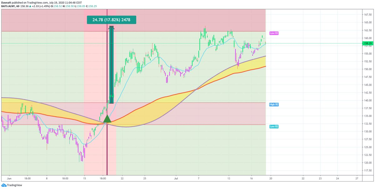 TradingView trade EBS ALNY VIR