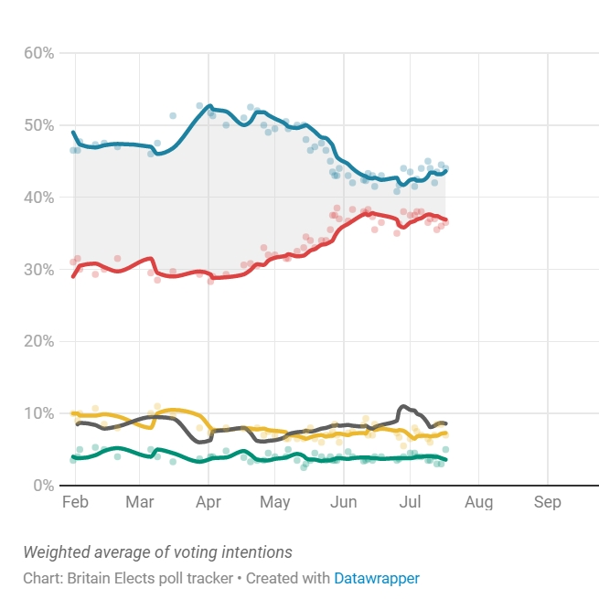 Westminster voting intention: CON: 44% (+2) LAB: 36% (-2) LDEM: 6% (-) GRN: 6% (+2) via @OpiniumResearch, 15 - 17 Jul Chgs. w/ 10 Jul Britain Elects poll tracker now gives the Tories a 7pt lead [chart]: