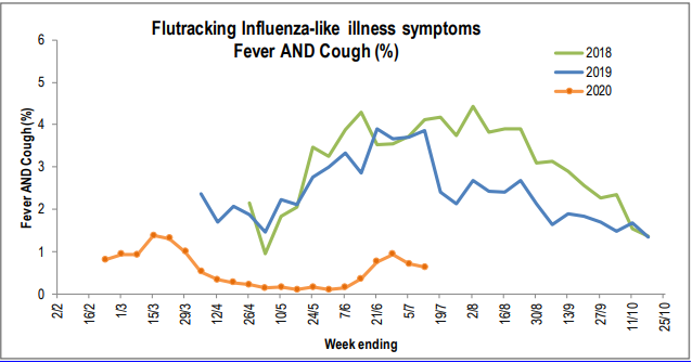 Interesting health data re: flu rates in NZ this year (versus 2018 and 2019).