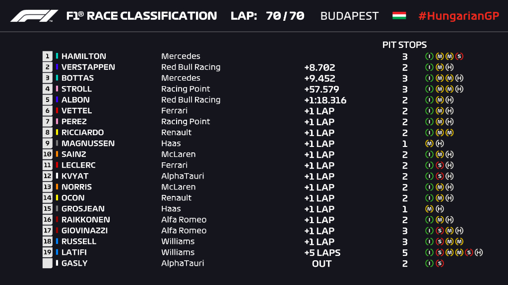 Hungarian GP 2020 Results & Highlights