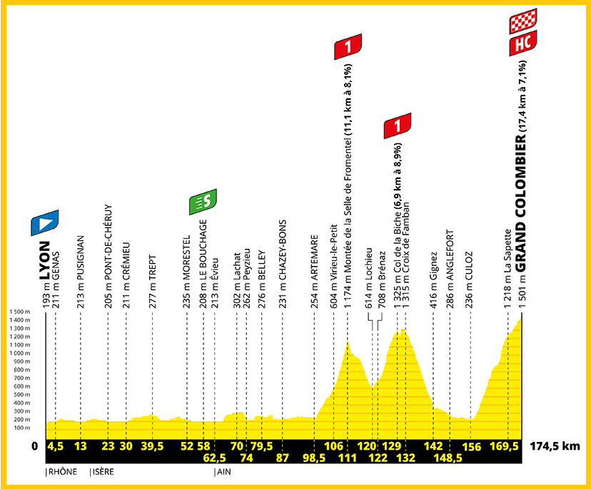 Profil etape Grand Colombier
