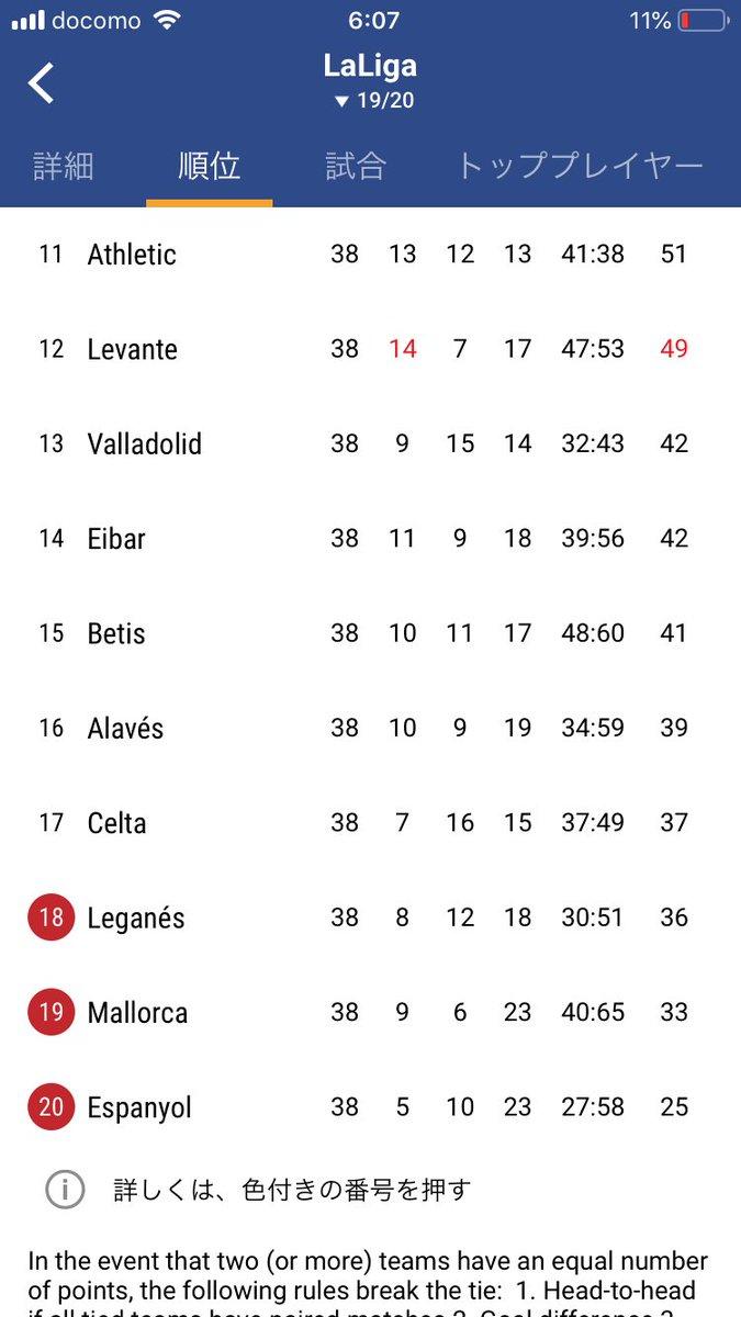 リーグ 順位 スペイン