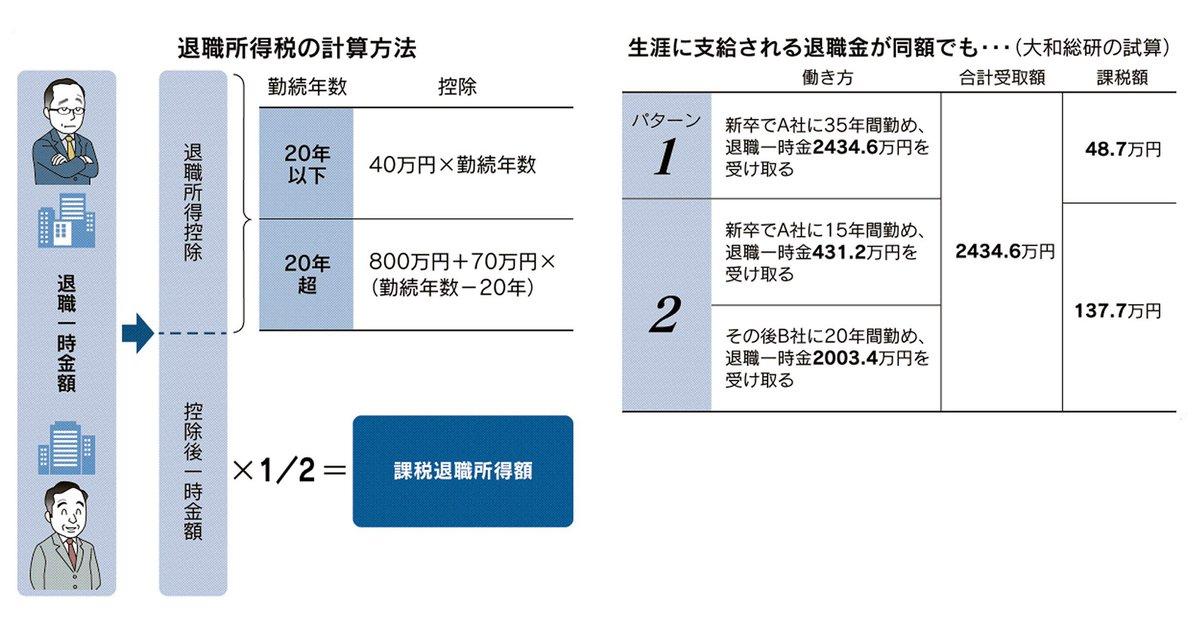「転職で退職金の額が変わることに不公平を感じる」。正社員として同じ企業に20年を超えて勤めれば税制上優遇される、終身雇用を前提とした「勤続20年の壁」について考えます。 ▶転職阻む「勤続20年の壁」 退職金優遇、今なお誘惑 s.nikkei.com/32zJ8Z1