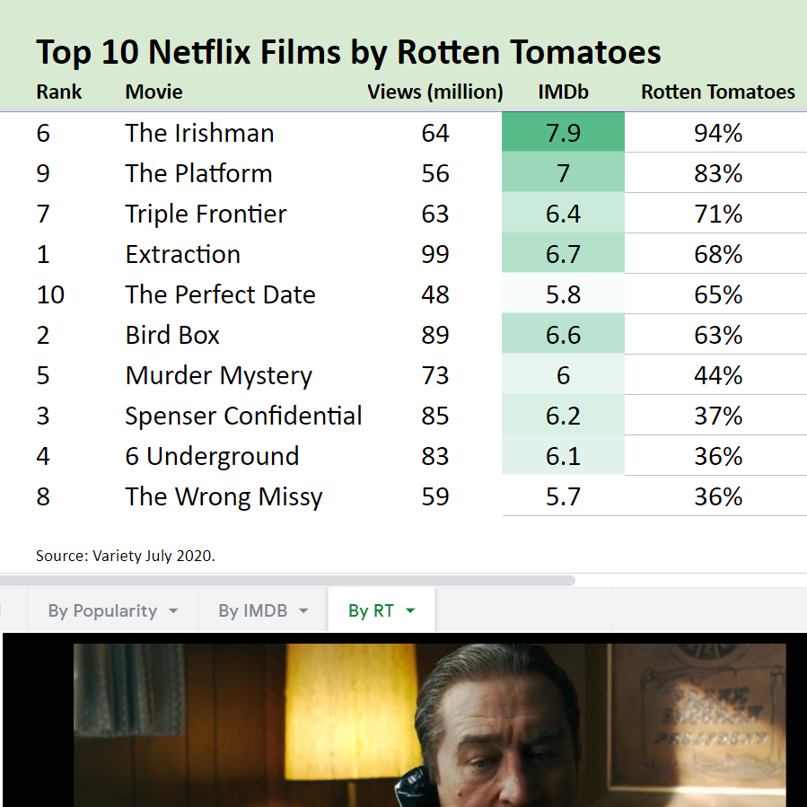 Paul X Mccarthy On Twitter Top 10 Most Watched Netflix Original Movies Of All Time Here S How They Rank On Imdb And Rotten Tomatoes