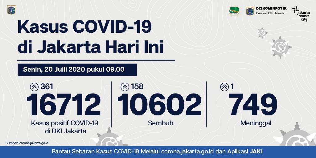 Jsclounge On Twitter Update Data Covid 19 Dki Jakarta Per Senin 20 Juli 2020 Penambahan Kasus Positif 361 Orang Jumlah Total Positif 16 712 Orang Jumlah Pasien Sembuh 10 602 Orang Jumlah