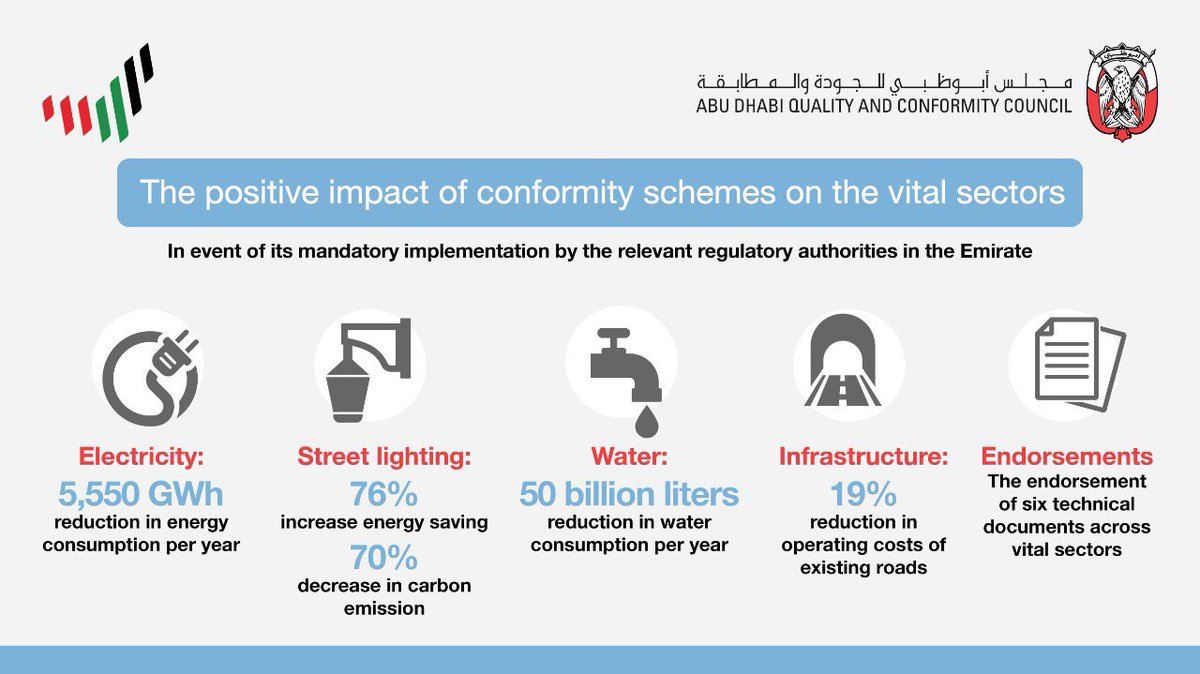 #QCC showcases the positive impacts of applying conformity schemes on various vital sectors in the emirate of Abu Dhabi.  #Conformity #InAbuDhabi #UAE #UseItWisely #OurCommitment #OurNationsPower #DoE #YouAreResponsible #UAE  #AbuDhabi #Energy #TowardsaNewEnergyEra https://t.co/nzsWSCX1mV