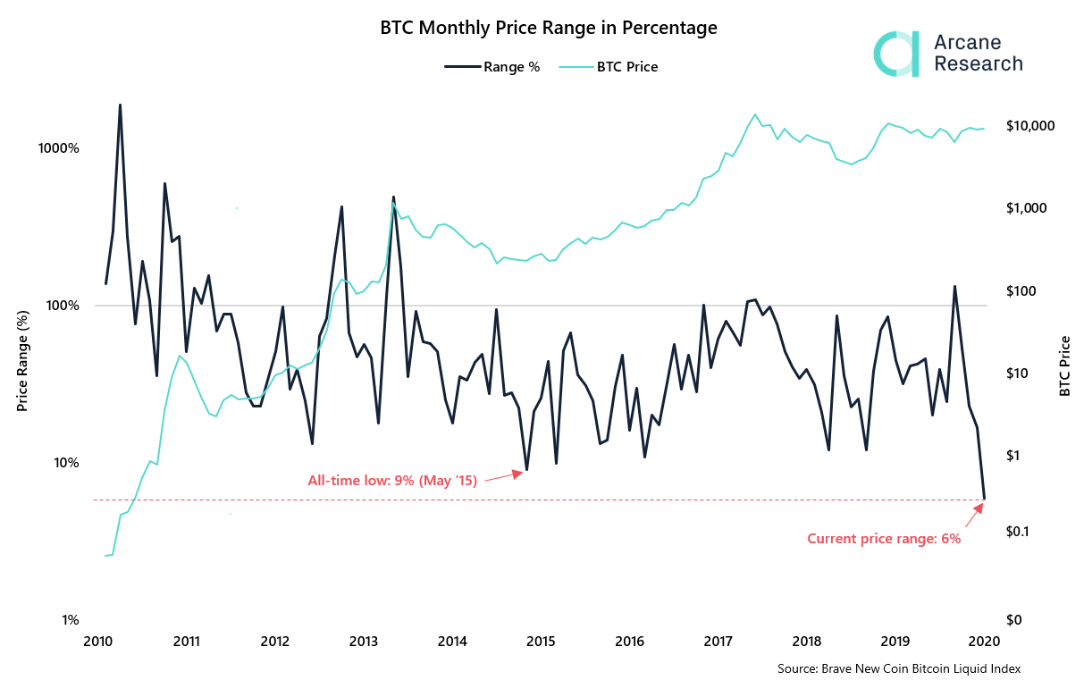 Bitcoin's Monthly Price Range by Arcane Research