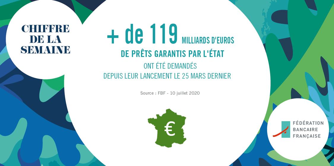 #ChiffreDeLaSemaine : Depuis la mise en place du dispositif de Prêt garanti par l'Etat #PGE, + de 119 milliards d'euros ont été demandés https://t.co/BzySAHCjpl https://t.co/2VZ7Uy2KBa
