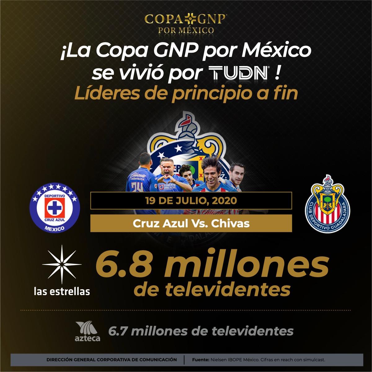 ¡La #CopaGNPPorMéxico se vivió por @TUDNMEX!🏆🇲🇽  Líderes de audiencias de principio a fin, la final entre @CruzAzulCD y @Chivas vista por 6.8 millones de televidentes en @Canal_Estrellas📺⭐  ¡Muchas gracias, en #TUDN vivimos TU pasión!⚽  #ContinuamosContigo | #TUDNTeAcompaña https://t.co/XDagFzPH3s