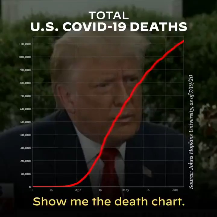 President Trump asked to see the COVID death chart. @RealDonaldTrump, here you go.