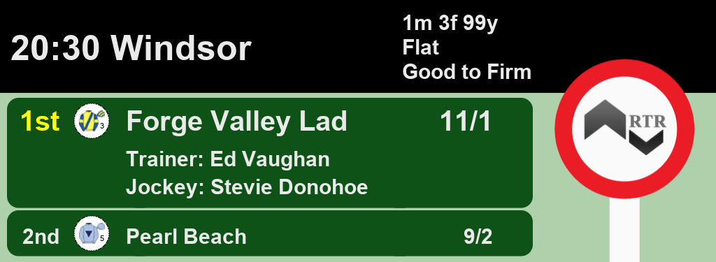20:30 @WindsorRaces 1st Forge Valley Lad 11/1 2nd Pearl Beach 9/2 A Win for @edvaughan1 and @donohoestevie Full Results here: web.ratingtheraces.com/races/2020-07-… #HorseRacing #Results