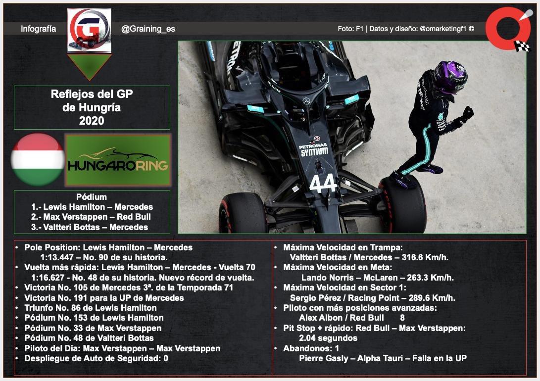 #F1 #HungarianGP | Reflejos de GP de Hungría: datos, récords https://t.co/0D9jSvJdKa