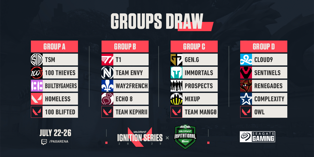 Here are the groups for The PAX Arena VALORANT Invitational- Powered by @seagategaming The action runs July 22-26. Learn more and see where to watch at paxarena.com