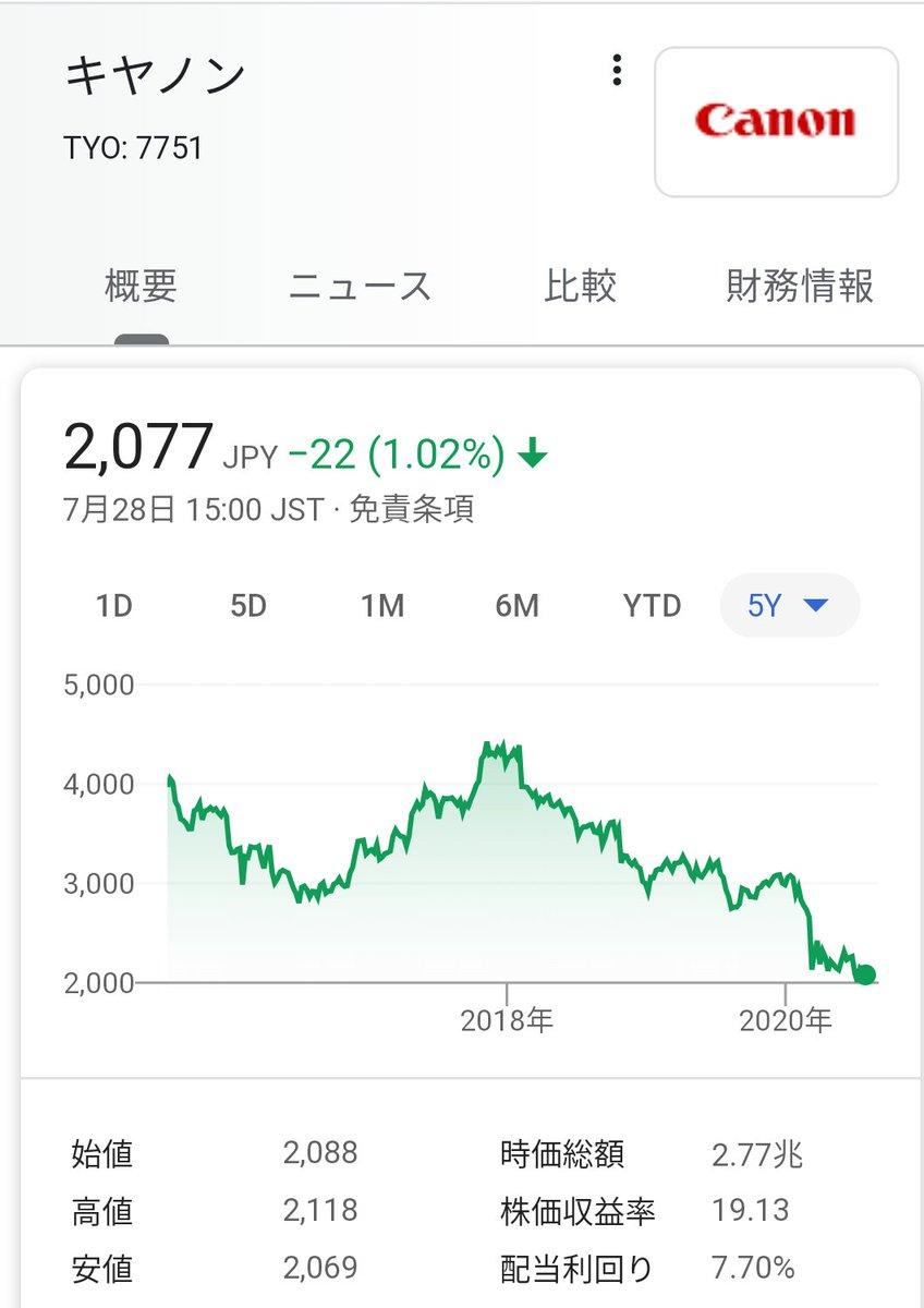 の 株価 キャノン