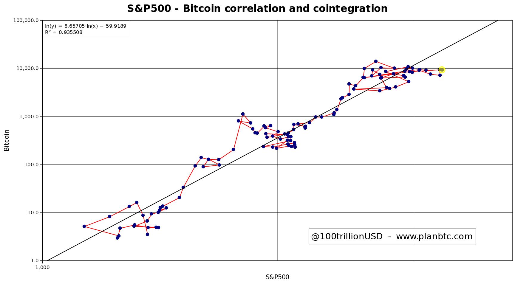El precio implícito de Bitcoin según el índice S&P 500 podría ser 25.000 dólares. Fuente: PlanB