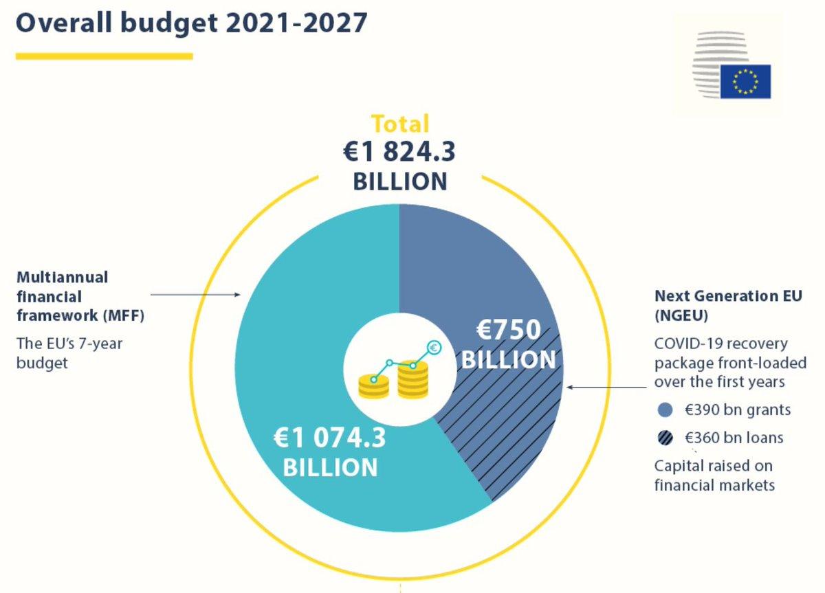 EU:n monivuotinen rahoituskehys ja elpymispaketti saatiin viiden päivän neuvottelujen jälkeen vihdoin sorvattua @pirkanmaan_liit @SmartTampere @tampereenseutu @k2tre