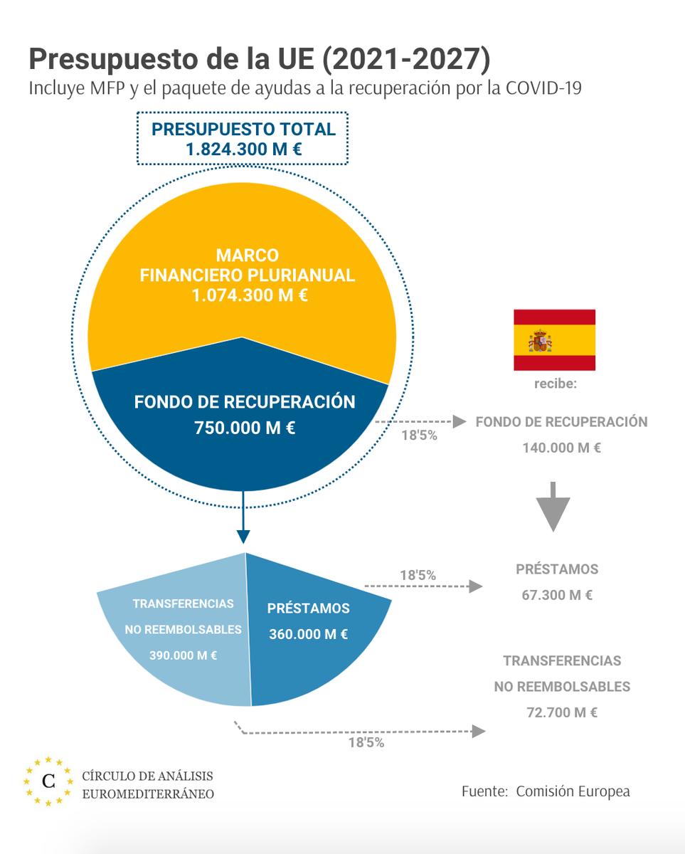 circulo de analisis euromediterraneo on twitter la ue ha acordado el presupuesto comunitario 2021 2027 de 1 824 300 millones que incluye el mfp fondo de recuperacion por covid 19 espana recibira twitter